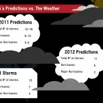 NOAA Predictions vs. What the Weather wants to do.