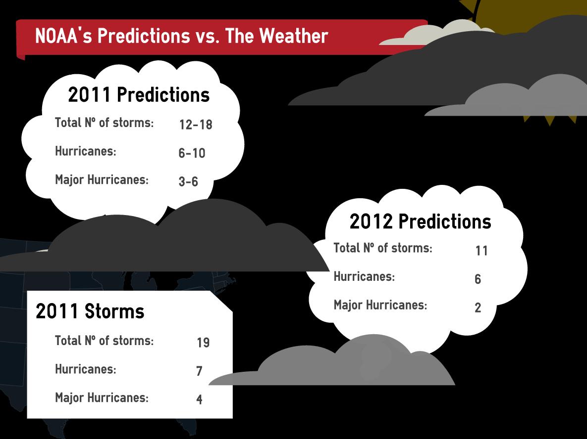 NOAA's Predictions vs. The Weather