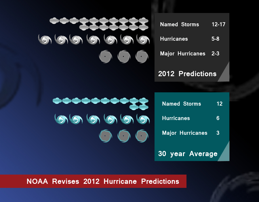 NOAA Revises Hurricane Season Predictions