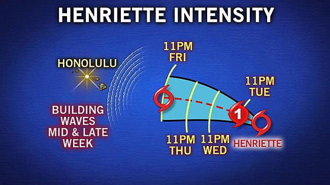 henriette forms into hurricane, hurricane henriette path